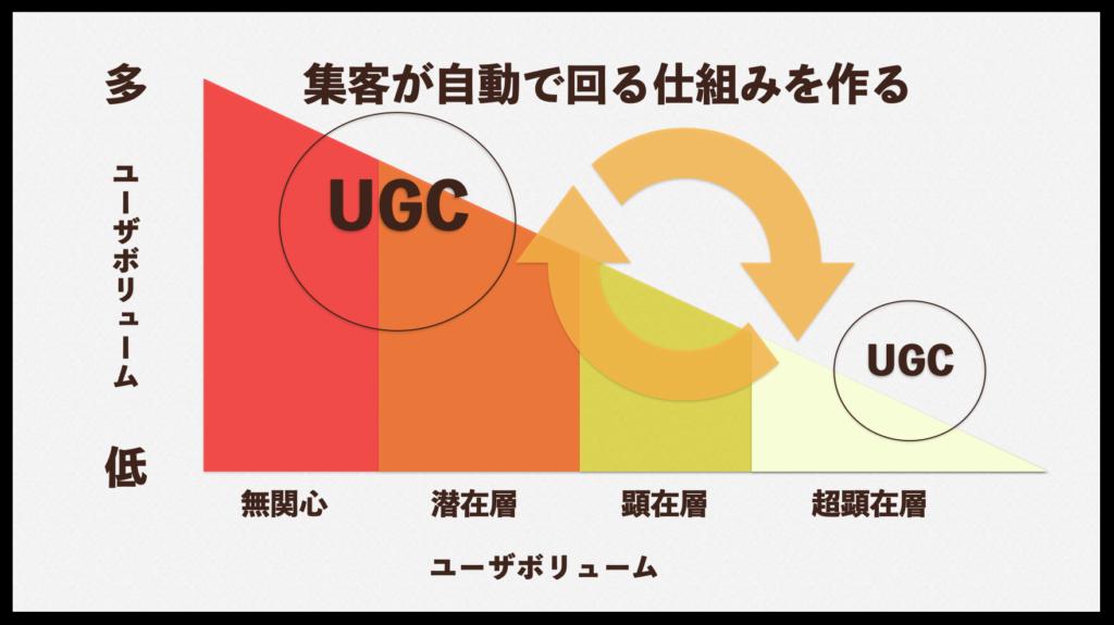 UGCの仕組み