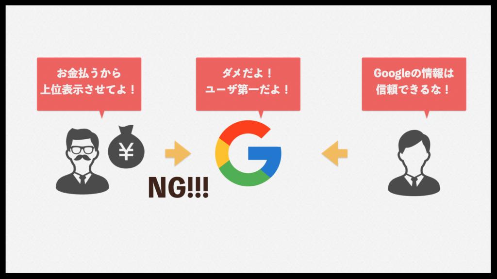 google構造