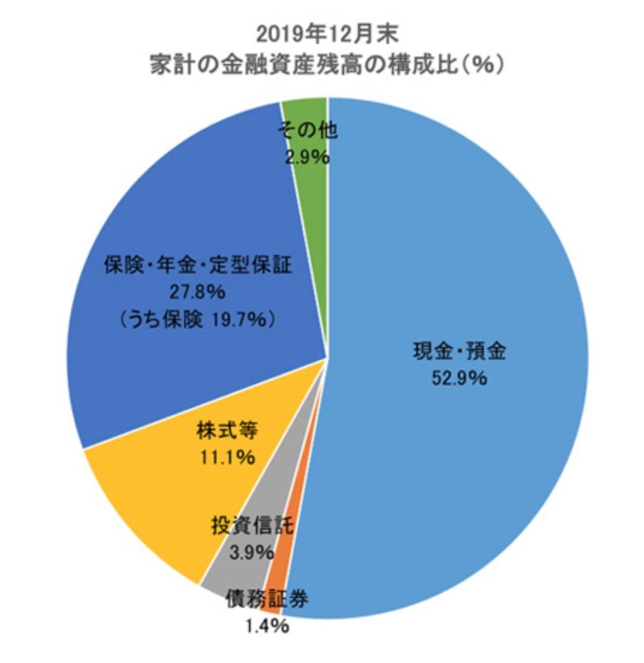 日本金融資産
