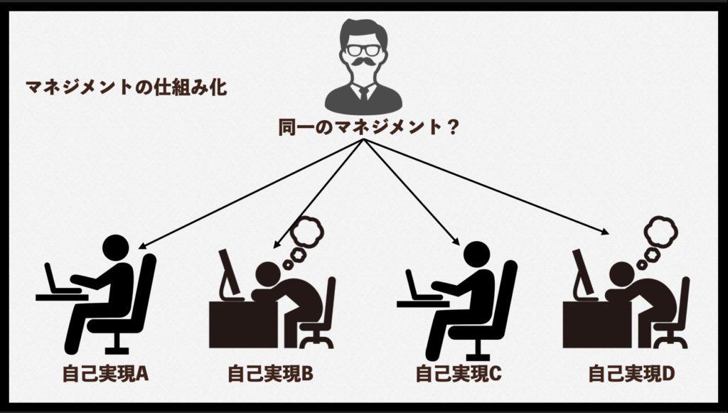 マネジメントの仕組み化