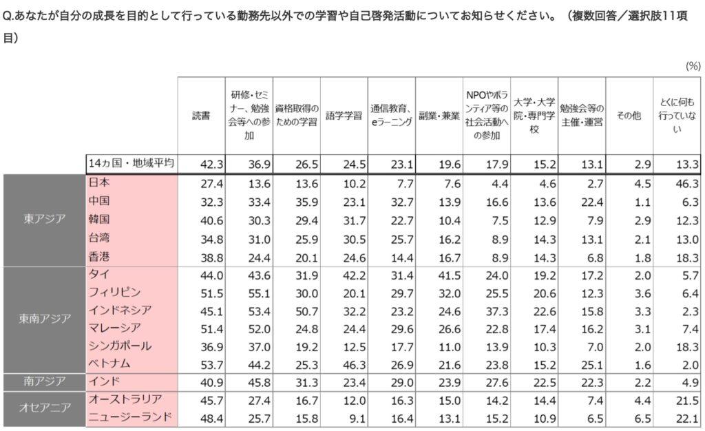 日本人学ばない社会人