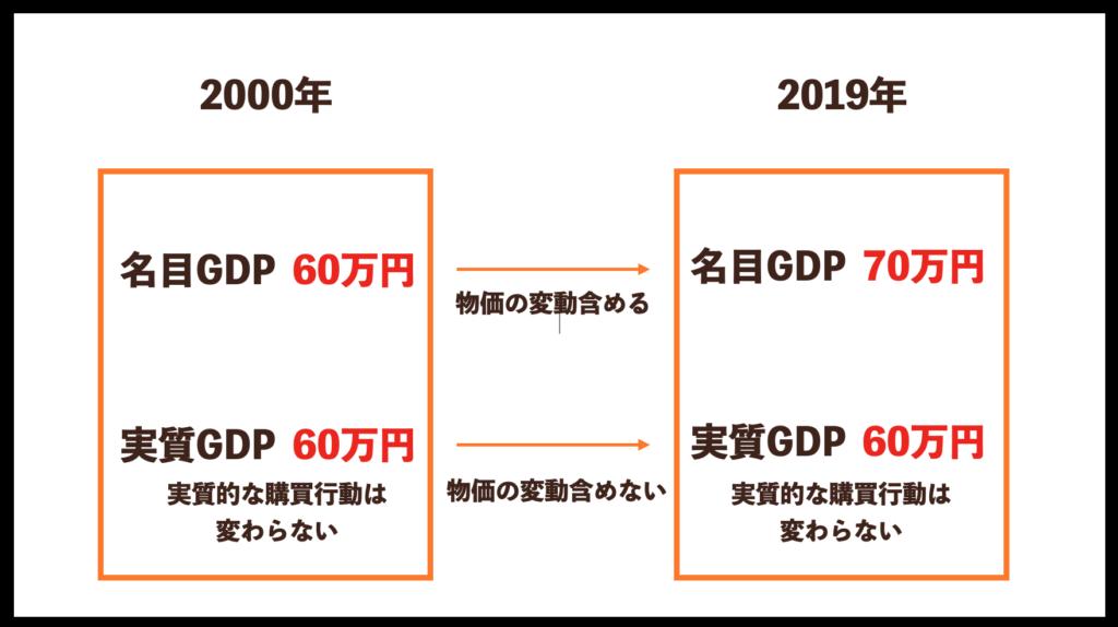 【MUPWEEK25】実質GDP.名目GDP