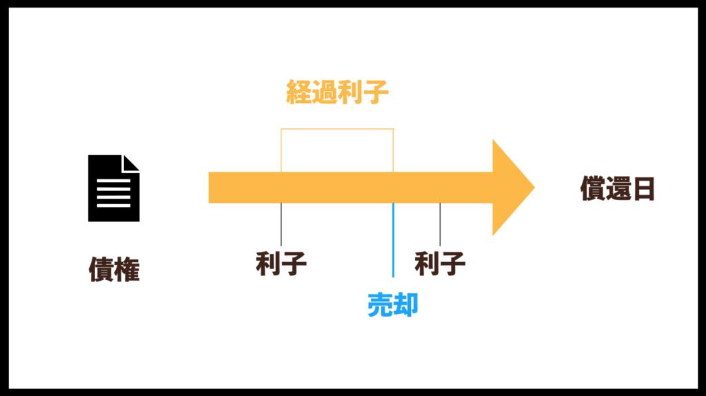 MUPWEEK29金利変動