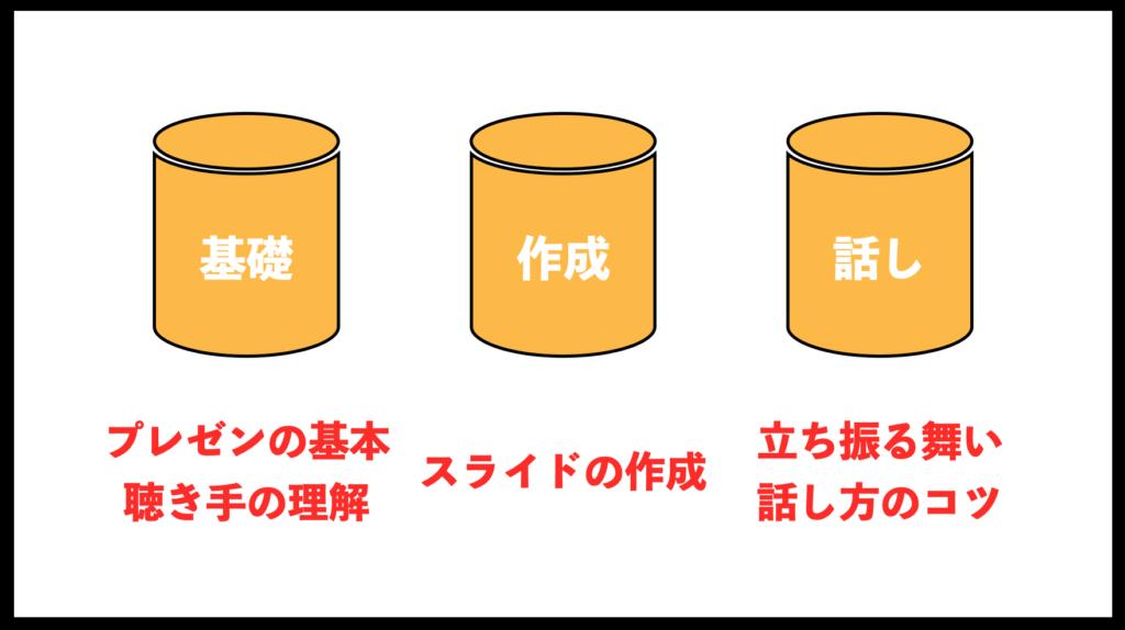 MUPWEEK2 スライド作成の基本